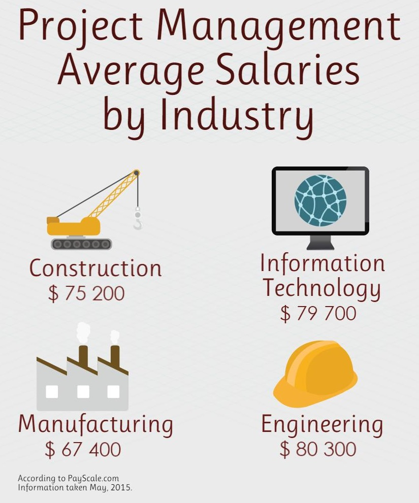 Project Management average salaries by industry visual breakdown